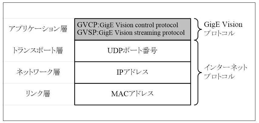 GigE Vision 規格 | マシンビジョン大全|FA(ファクトリー