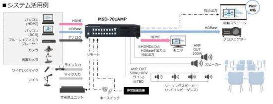デジタルマルチスイッチャ「MSD-701AMP」