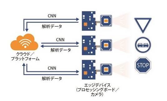 エンベデッドビジョンシステムの構造